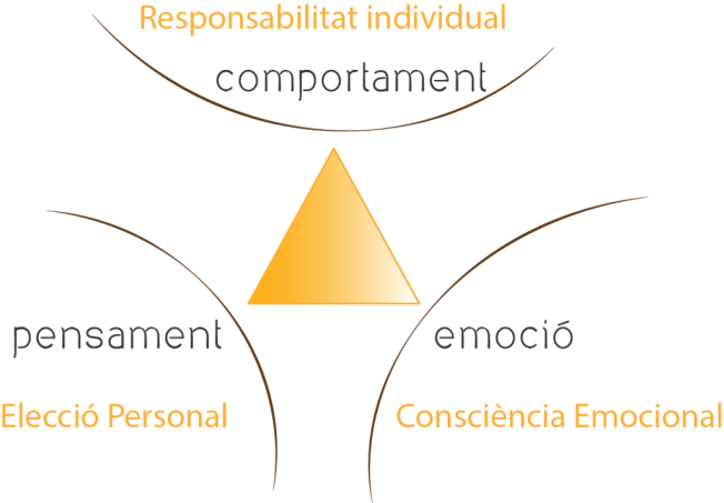Som_EE_Triangle_Personalitat_degradado-1024x712