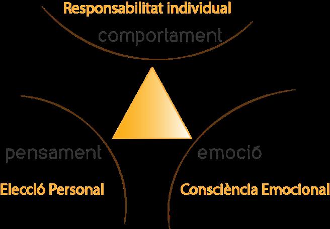 Som_EE_Triangle_Personalitat_degradado-1024x712